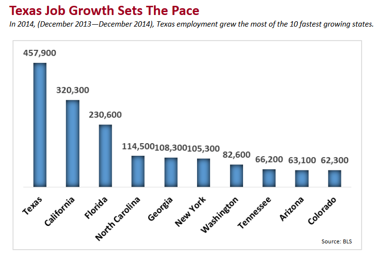 Texas far outpaces the competition when it comes to job growth, as this graph from the governor's office depicts